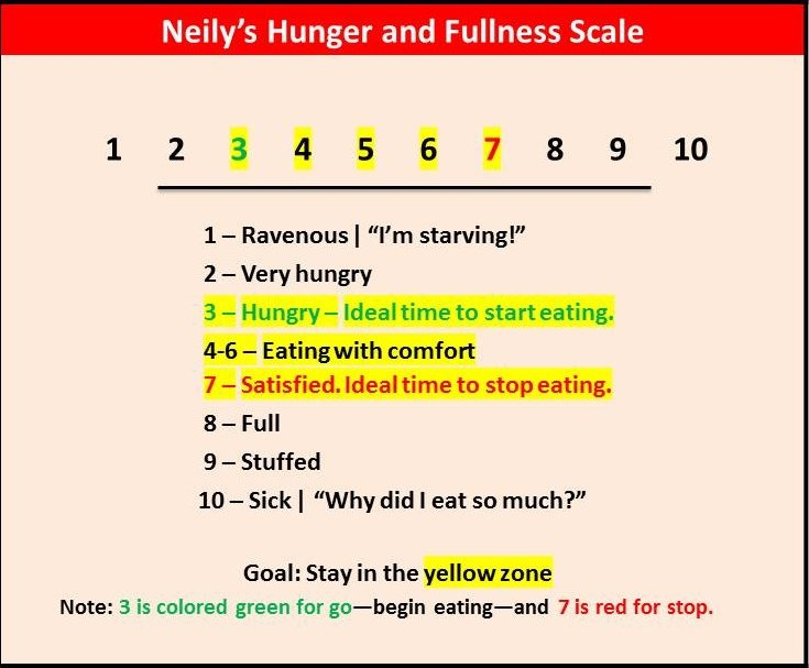Hunger fullness Scale ppt - Neily on Nutrition - Jennifer