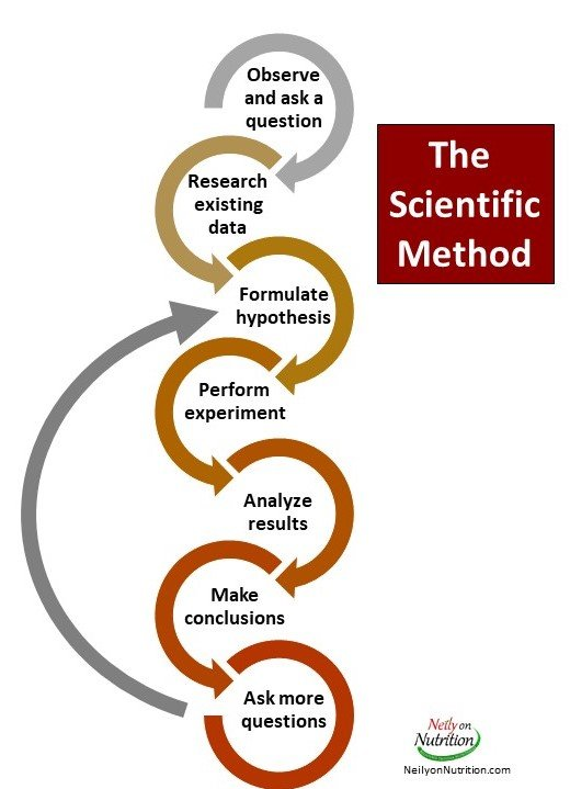 science, scientific method