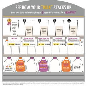 Dairy milk vs non-dairy milk